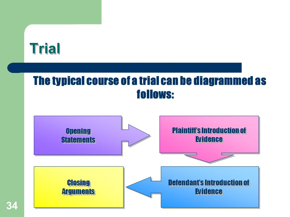 The typical course of a trial can be diagrammed as follows: