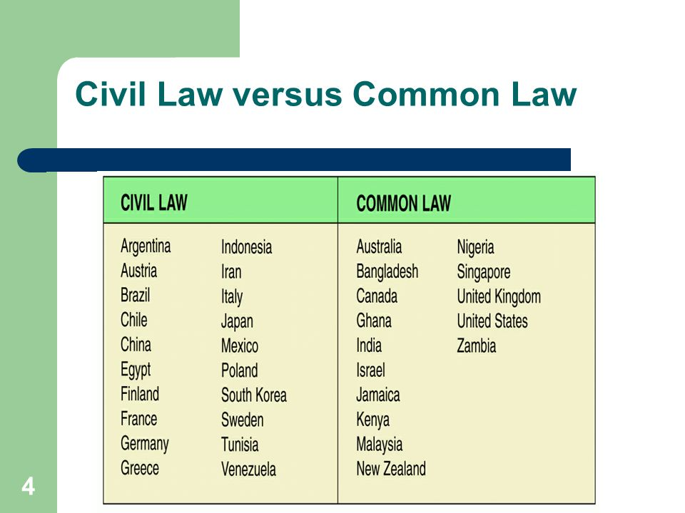 Civil Law versus Common Law
