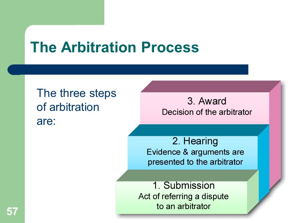 The Arbitration Process