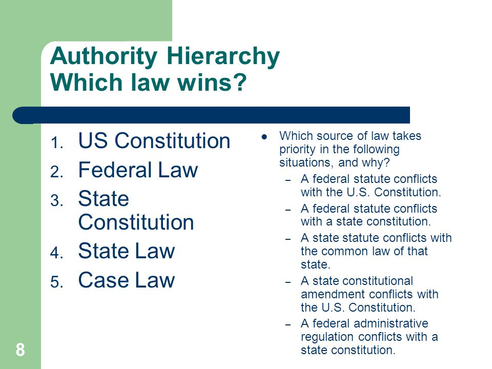 Authority Hierarchy Which law wins
