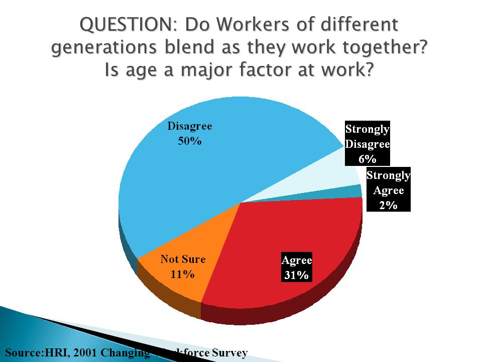 Is age a major factor at work