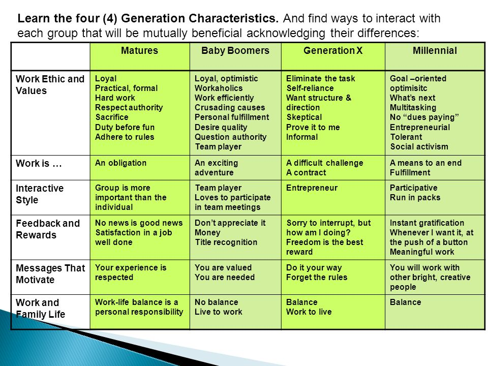 Learn the four (4) Generation Characteristics