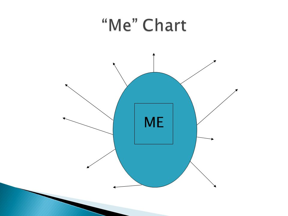 Me Chart ME. NOTE: It's best to have this Me Chart as a separate handout.