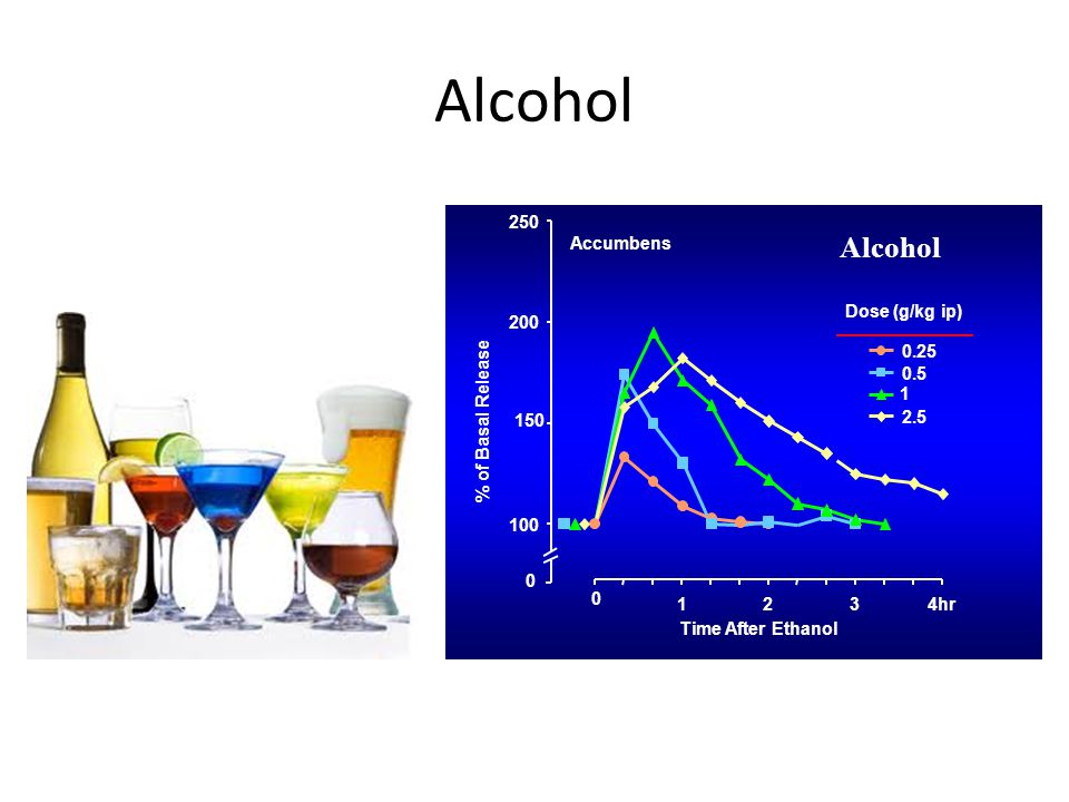 Alcohol Alcohol 100 150 200 250 1 2 3 4hr Time After Ethanol