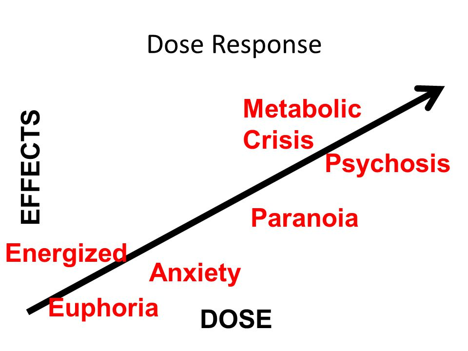 Dose Response Metabolic Crisis EFFECTS Psychosis Paranoia Energized