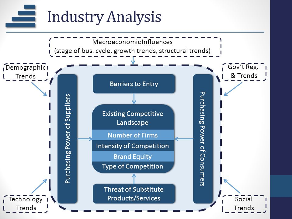 Industry Analysis Macroeconomic Influences
