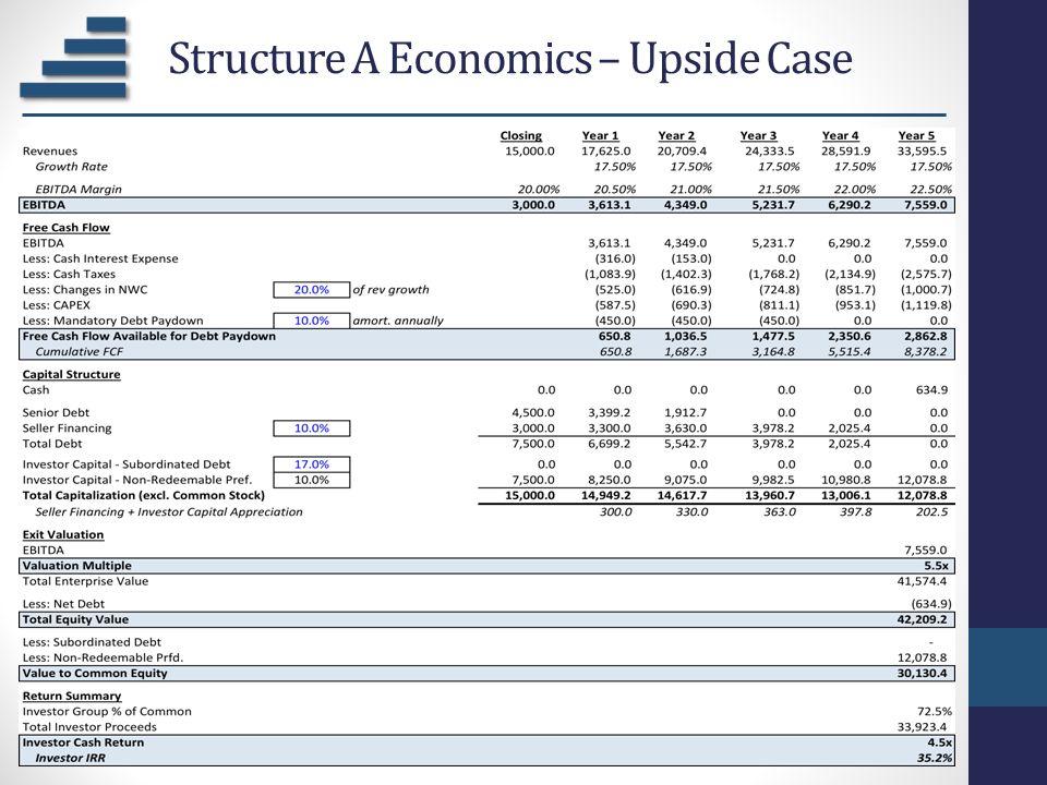 Structure A Economics – Upside Case