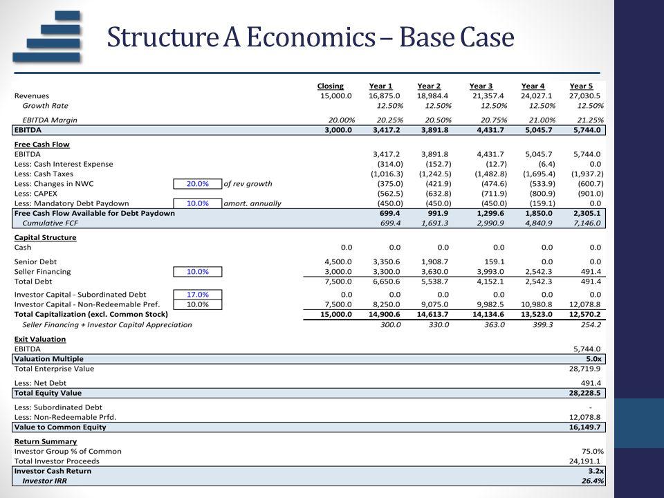 Structure A Economics – Base Case
