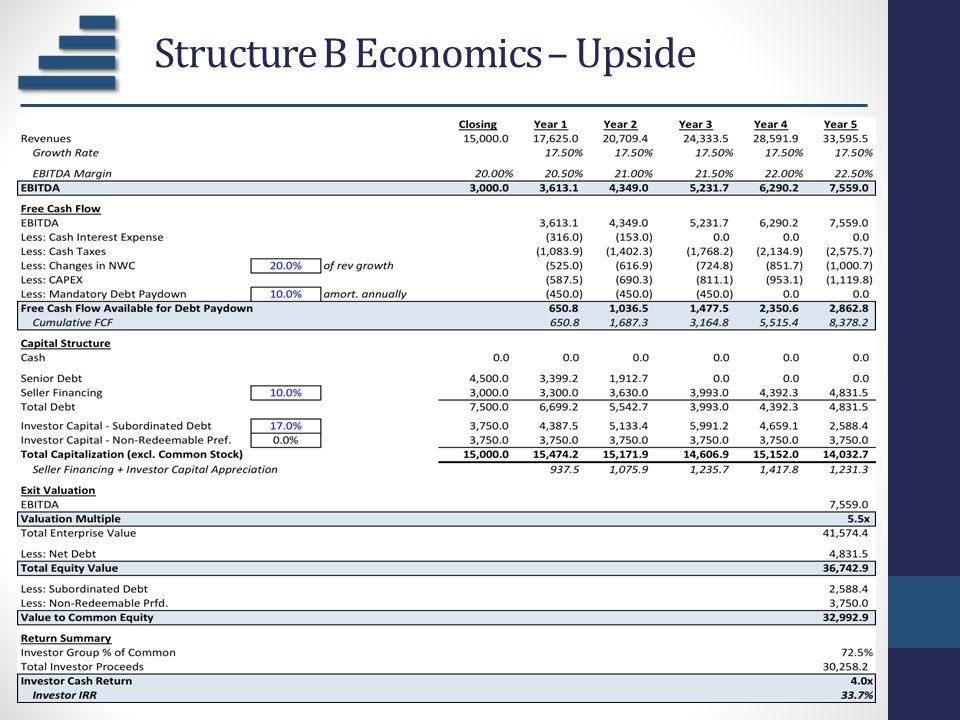Structure B Economics – Upside