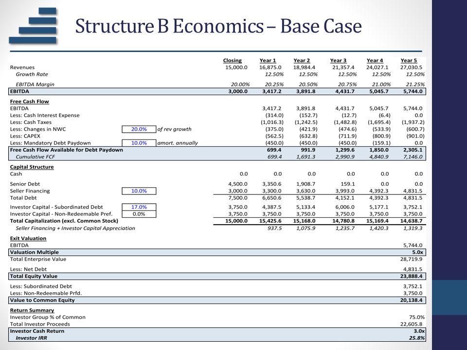Structure B Economics – Base Case