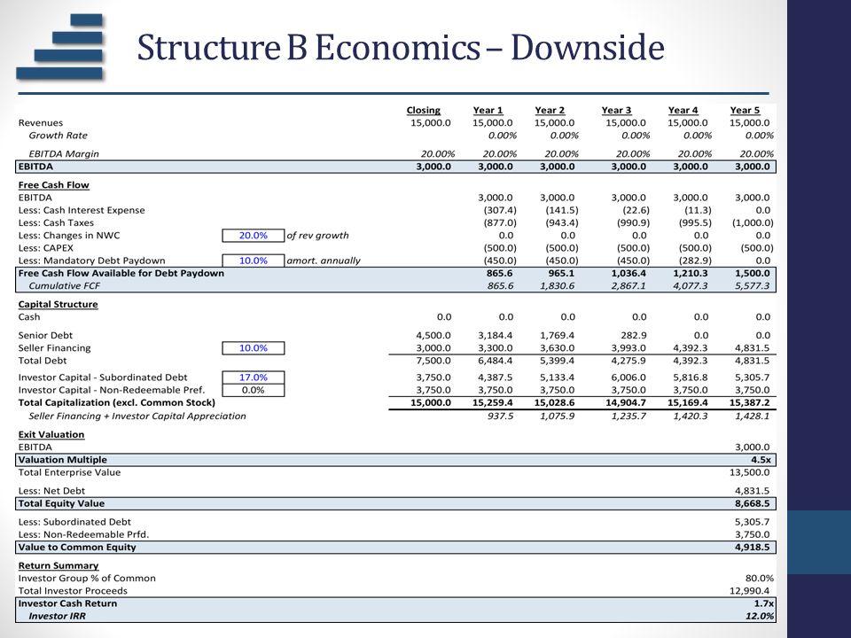 Structure B Economics – Downside