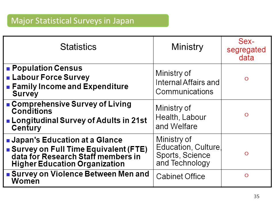 Major Statistical Surveys in Japan Statistics Ministry