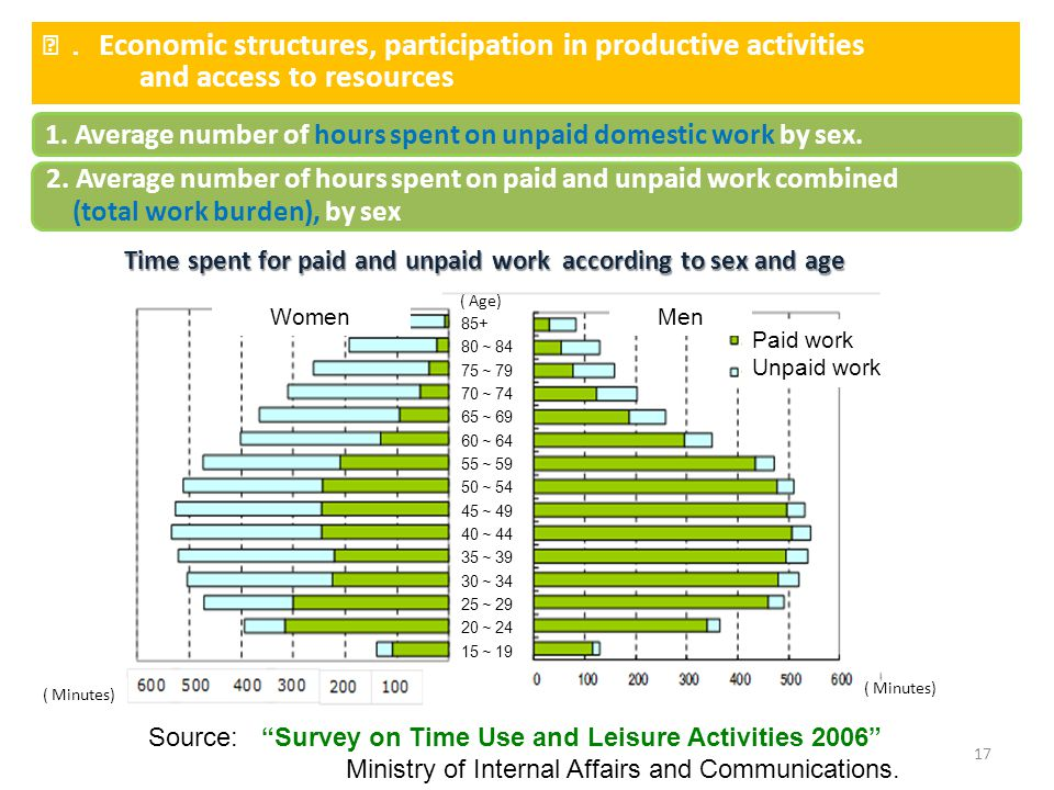 Ⅰ. Economic structures, participation in productive activities