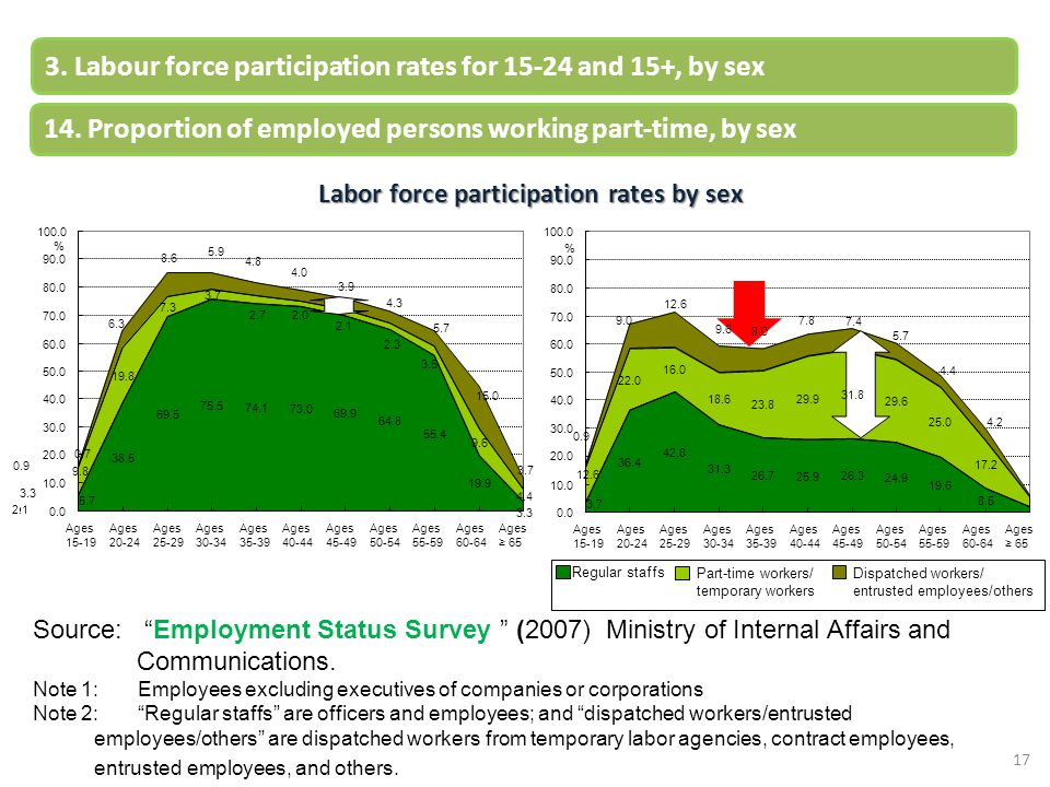 Labor force participation rates by sex