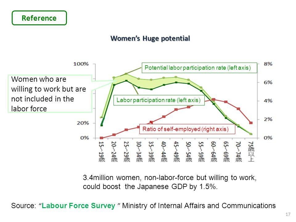 Women's Huge potential