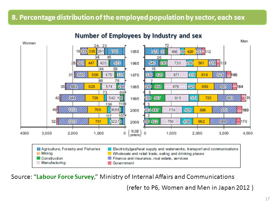 Number of Employees by Industry and sex