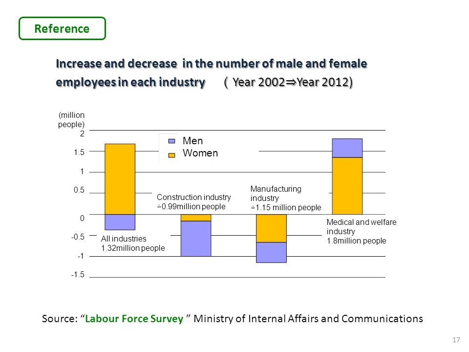 Reference Increase and decrease in the number of male and female employees in each industry (Year 2002⇒Year 2012)