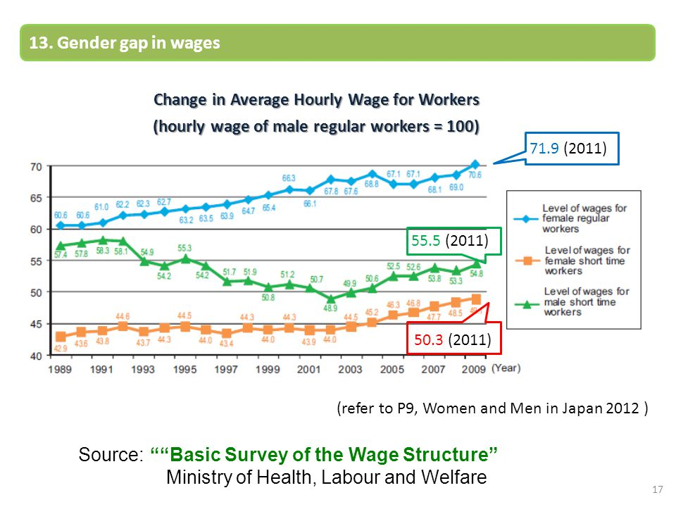 Source: Basic Survey of the Wage Structure