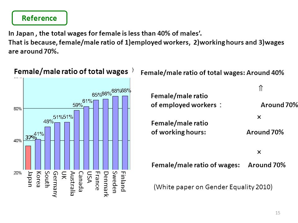 Female/male ratio of total wages