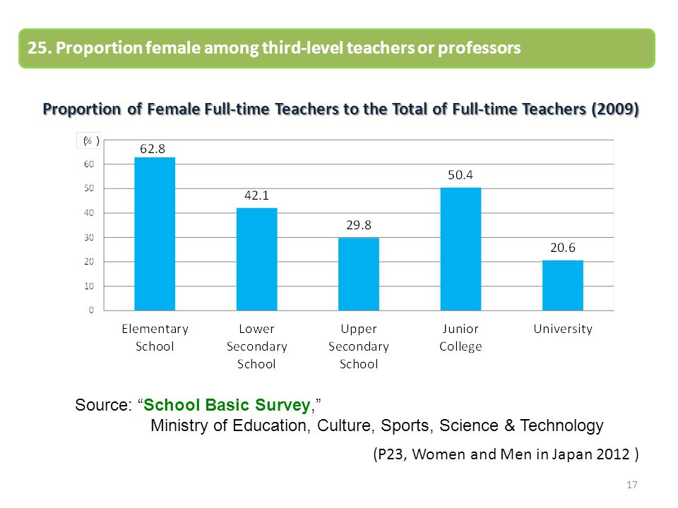 25. Proportion female among third-level teachers or professors