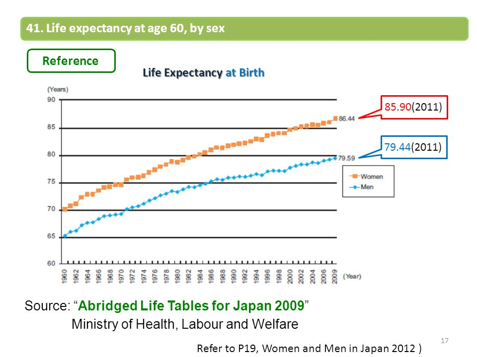 41. Life expectancy at age 60, by sex