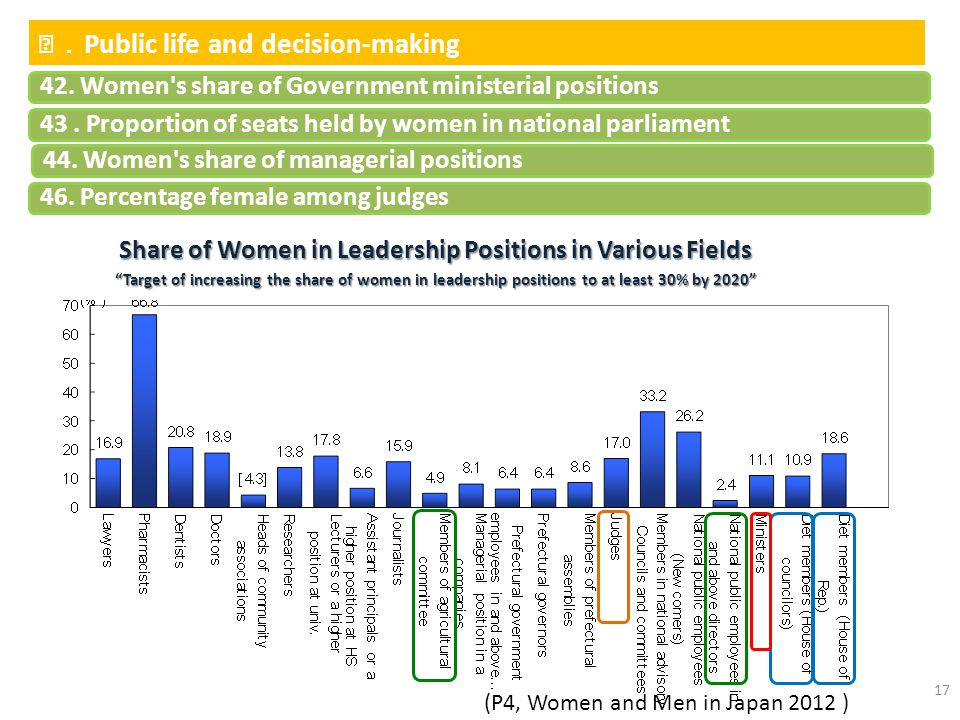 Share of Women in Leadership Positions in Various Fields