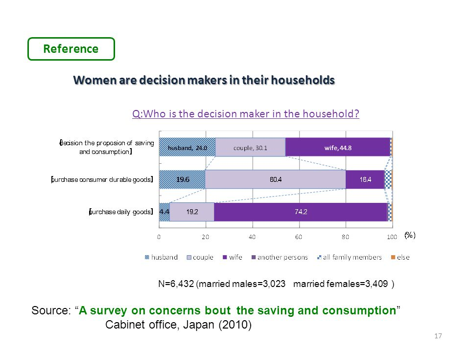 Women are decision makers in their households