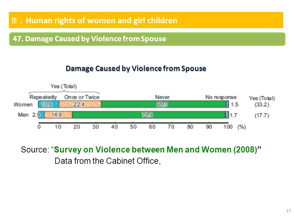 Damage Caused by Violence from Spouse