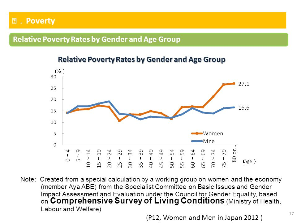 Relative Poverty Rates by Gender and Age Group