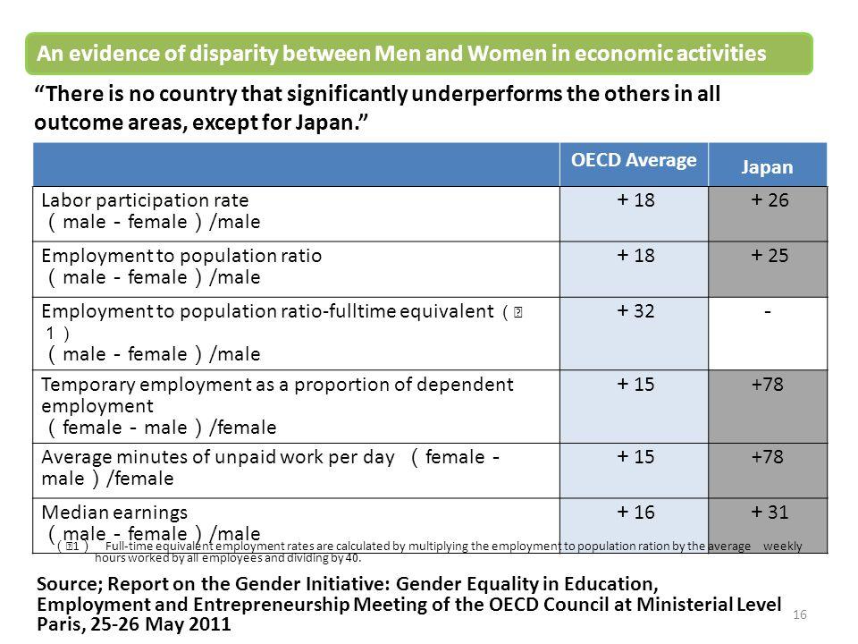 An evidence of disparity between Men and Women in economic activities