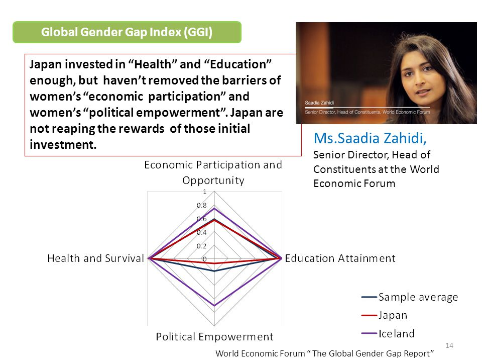 Global Gender Gap Index (GGI)