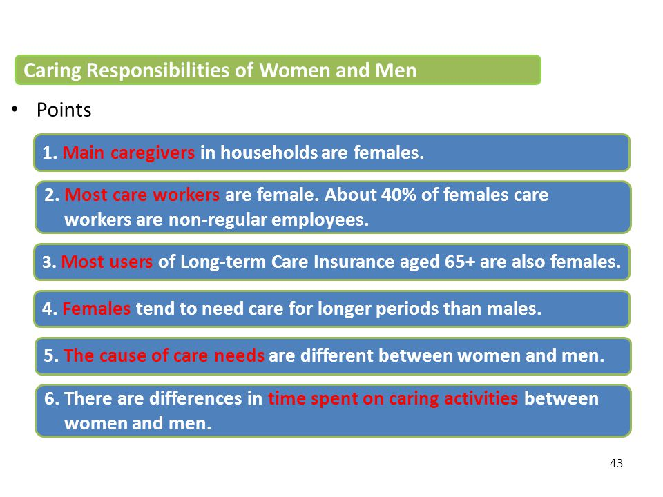 Caring Responsibilities of Women and Men