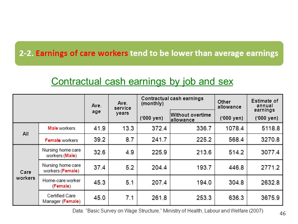 Estimate of annual earnings