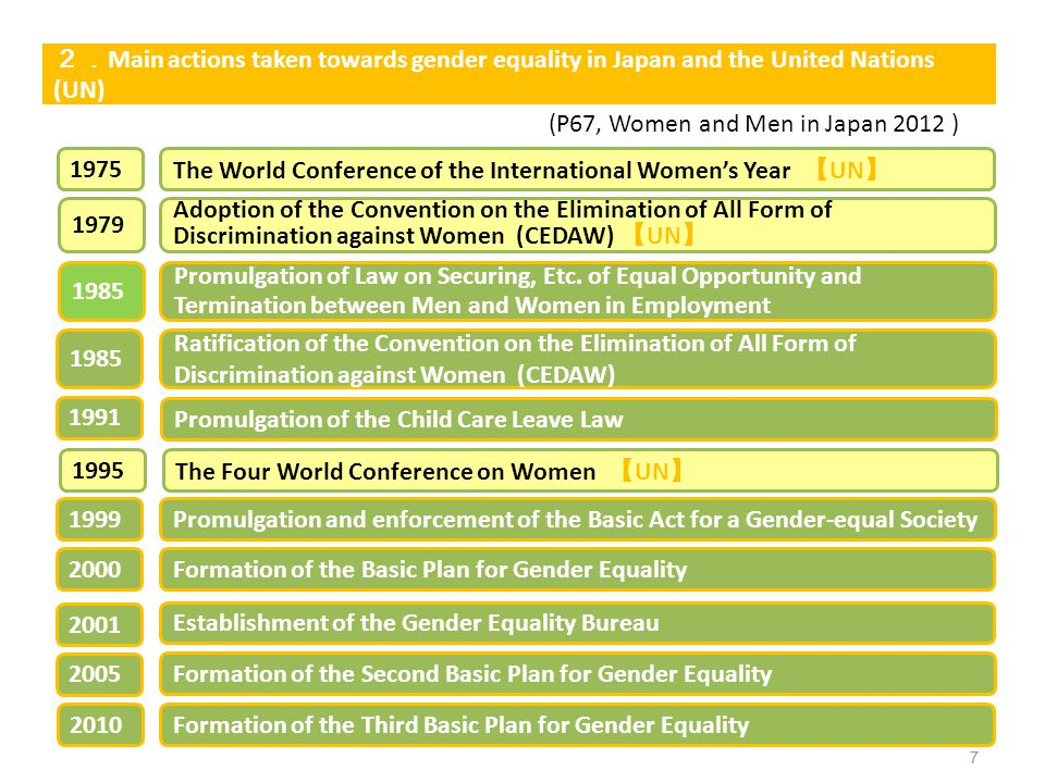 2.Main actions taken towards gender equality in Japan and the United Nations (UN)