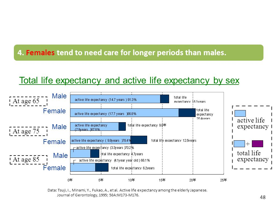 Total life expectancy and active life expectancy by sex