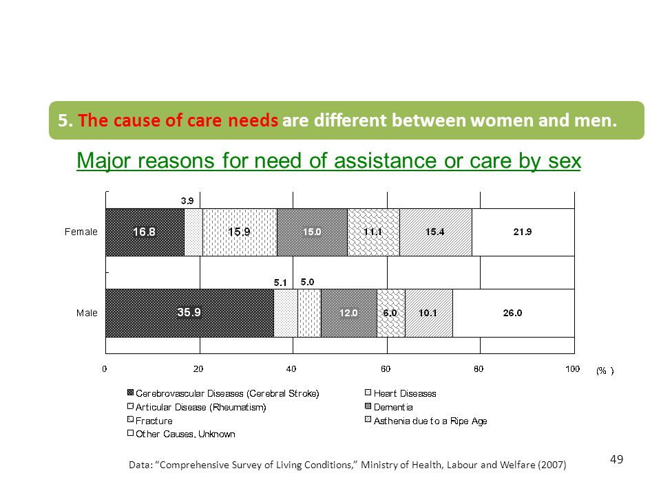 Major reasons for need of assistance or care by sex