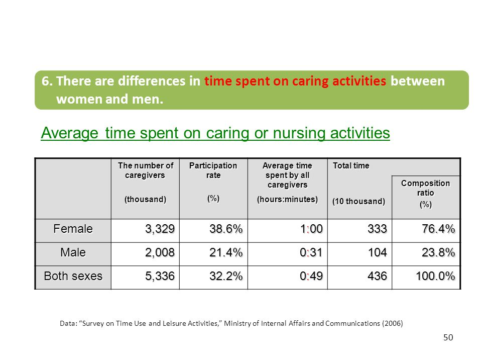 The number of caregivers Average time spent by all caregivers