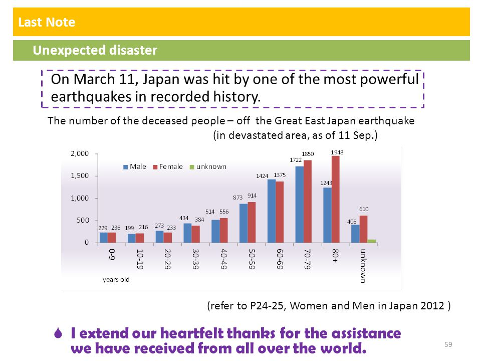 Last Note Unexpected disaster. On March 11, Japan was hit by one of the most powerful earthquakes in recorded history.