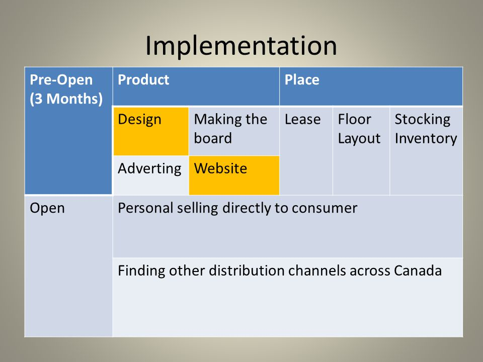 Implementation Pre-Open (3 Months) Product Place Design
