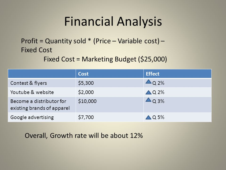 Financial Analysis Profit = Quantity sold * (Price – Variable cost) – Fixed Cost. Fixed Cost = Marketing Budget ($25,000)