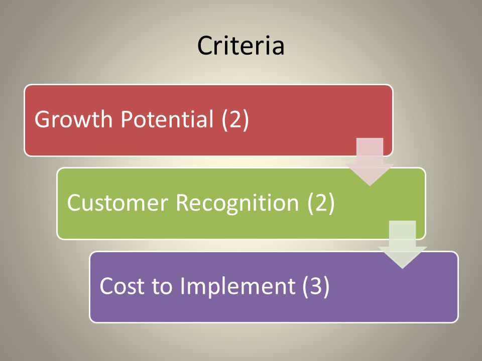 Criteria Growth Potential (2) Customer Recognition (2)