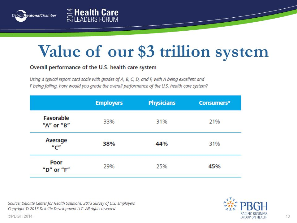 Value of our $3 trillion system