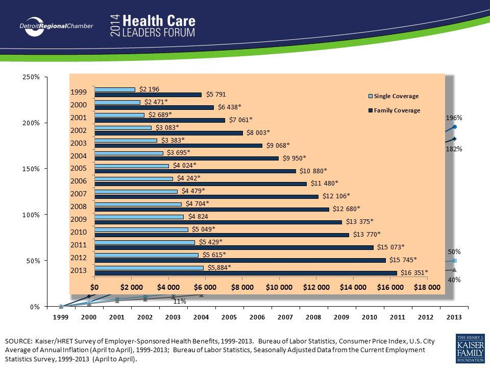 SOURCE: Kaiser/HRET Survey of Employer-Sponsored Health Benefits, 1999-2013.