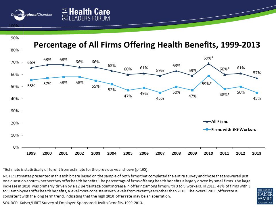 Percentage of All Firms Offering Health Benefits, 1999-2013