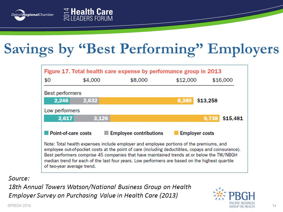 Savings by Best Performing Employers