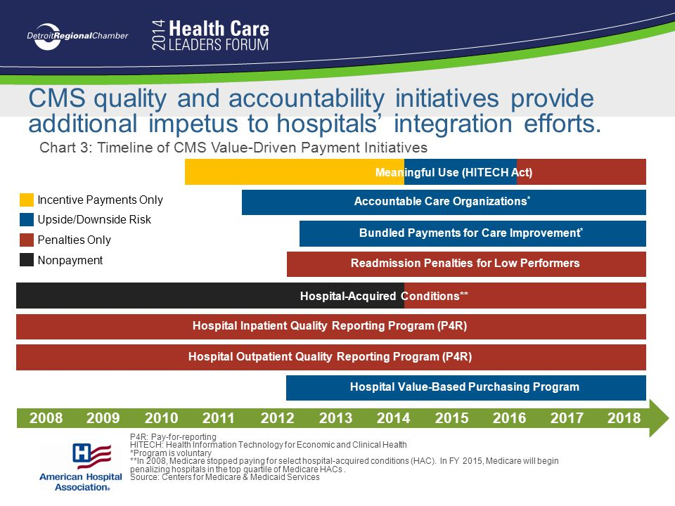 CMS quality and accountability initiatives provide additional impetus to hospitals' integration efforts.