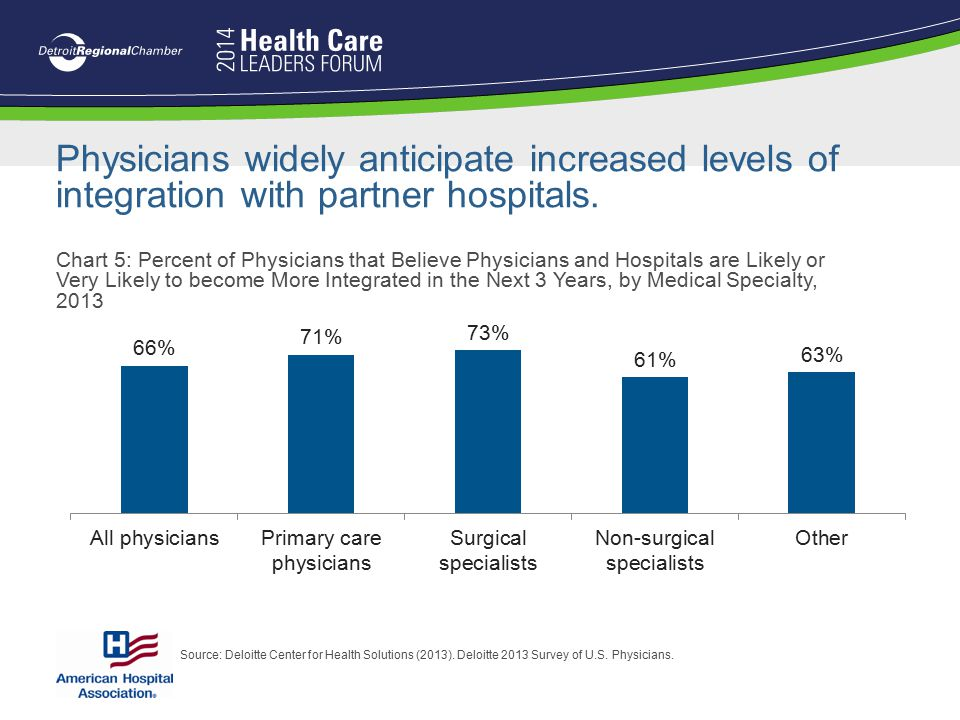 Physicians widely anticipate increased levels of integration with partner hospitals.
