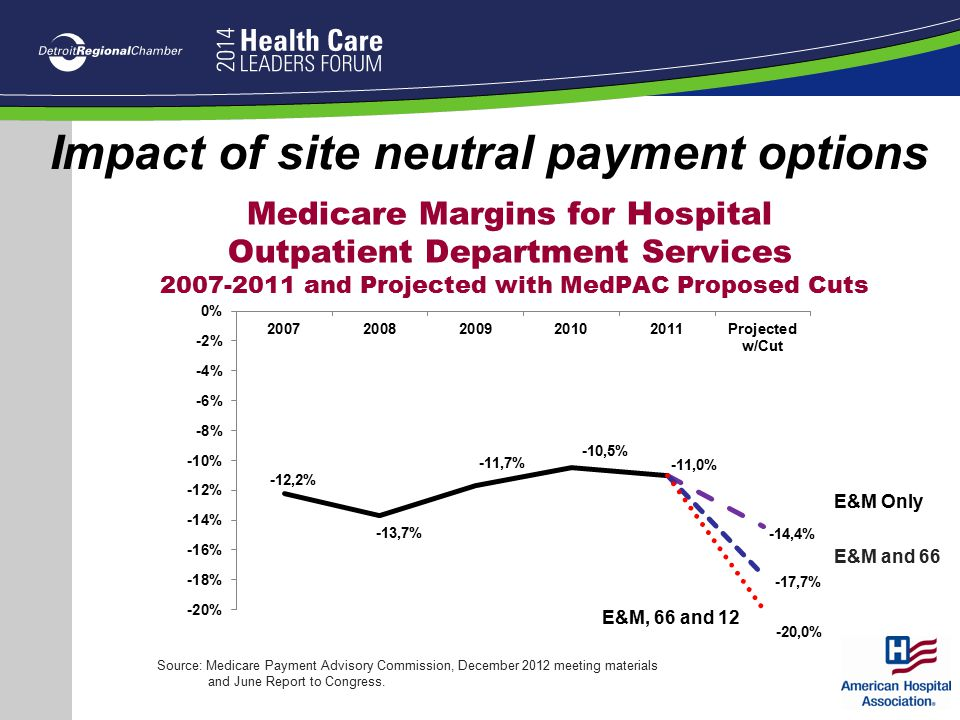Impact of site neutral payment options