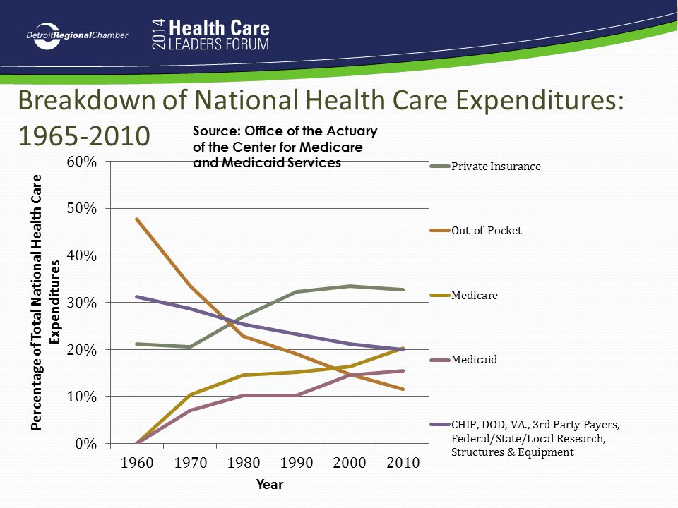 Breakdown of National Health Care Expenditures: 1965-2010
