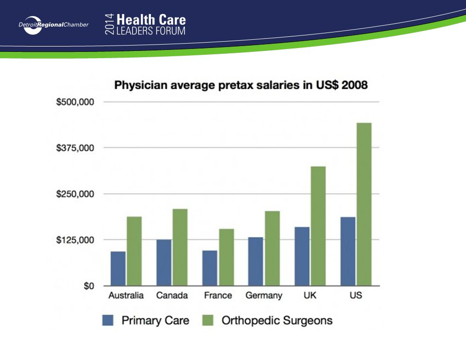 Source:Physician fees and salaries in the US and other countries